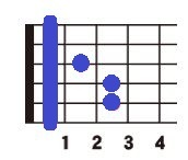 ギターの初心者が挫折するFのコード