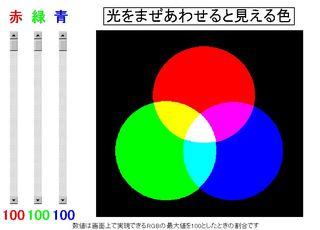 光の三原色の混ぜ合わせ