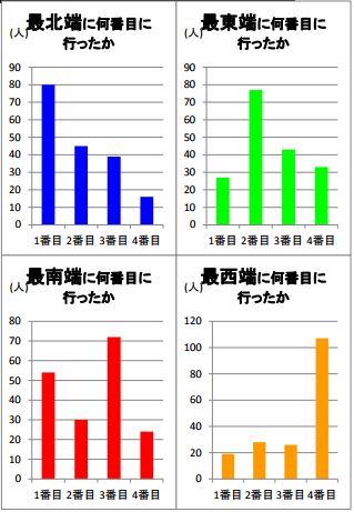日本本土四極踏破に関するデータ
