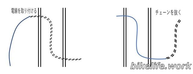 壁の中に電気の配線をする方法